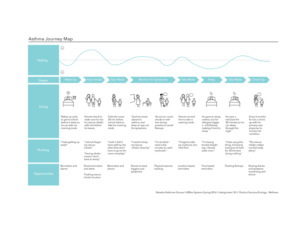 USER JOURNEY MAP:  Mapping the user journey helped me to understand pain points, and begin brainstorming concepts.