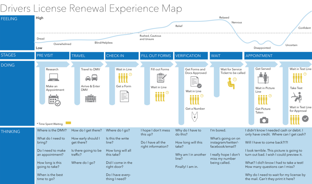 USER JOURNEYS : We mapped the existing user experience of renewing a license to help us identify pain points in the current experience.