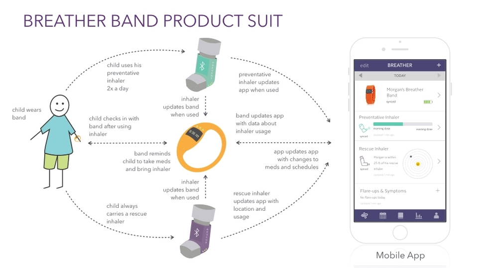 Systems Diagram:  Mapping the product suite, which includes the connected band, bluetooth enabled inhalers (rescue and preventative) and a mobile app for parents, helped to explain the product ecosystem, and functionality when pitching my idea.