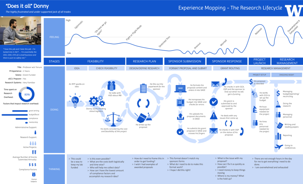 Experience Maps:  Using the data from these studies I created detailed experience maps that mapped to each persona,