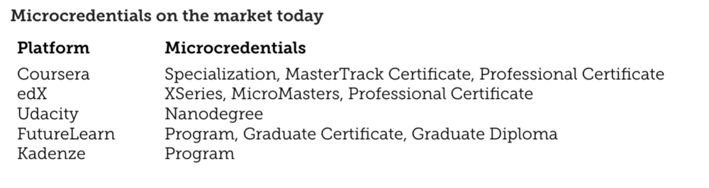 Current Micro-credentials on the Market