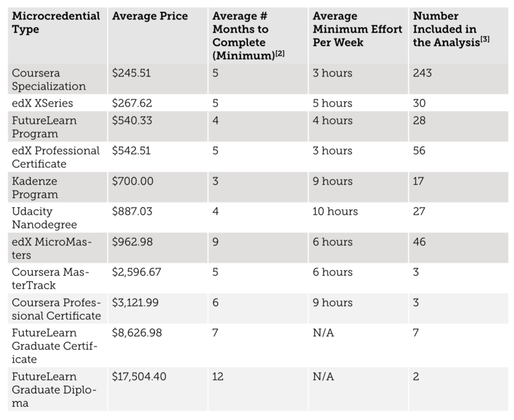 Current Micro-credential Cost and Duration