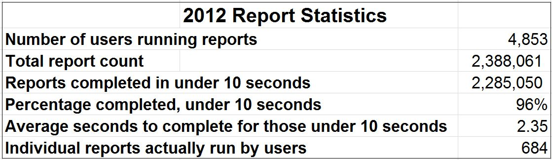 2012reportsnumbers
