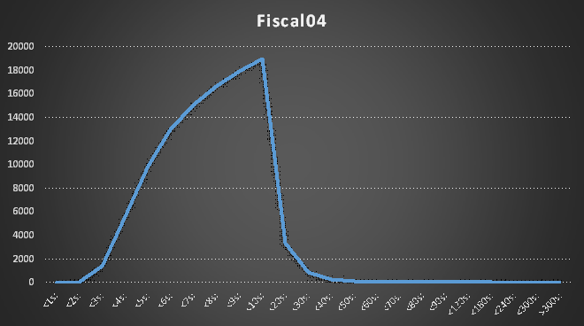 Fiscal04Chart