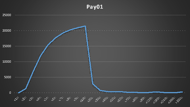Pay01Chart