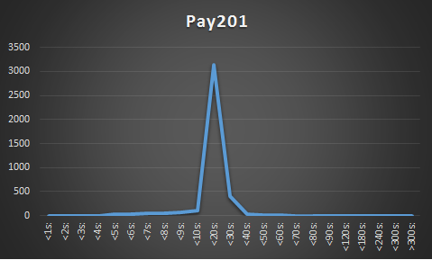 Pay201Chart
