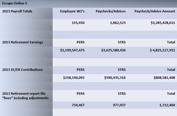 2013 Retirement Figures