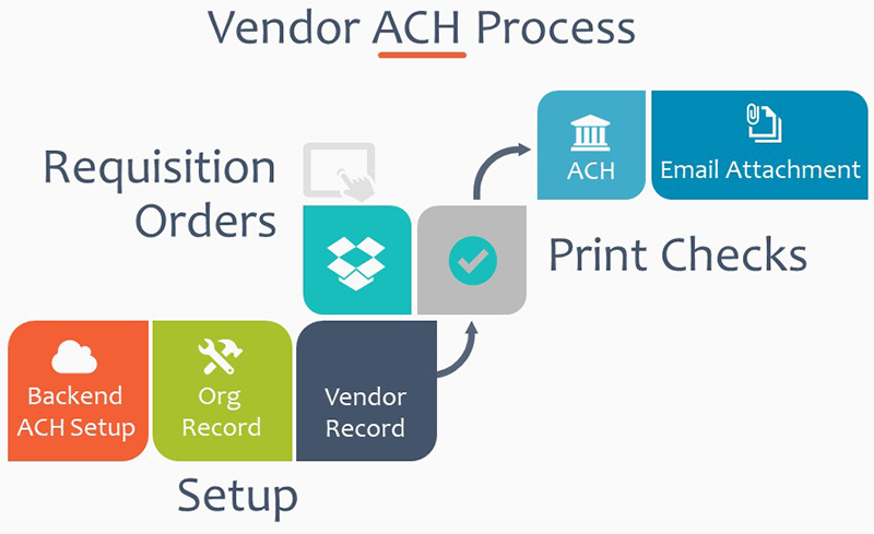 Get to know the Vendor ACH feature in the AP Payments session.