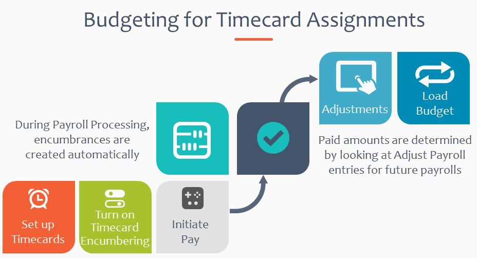 Build a more precise budget using timecard encumbrances!