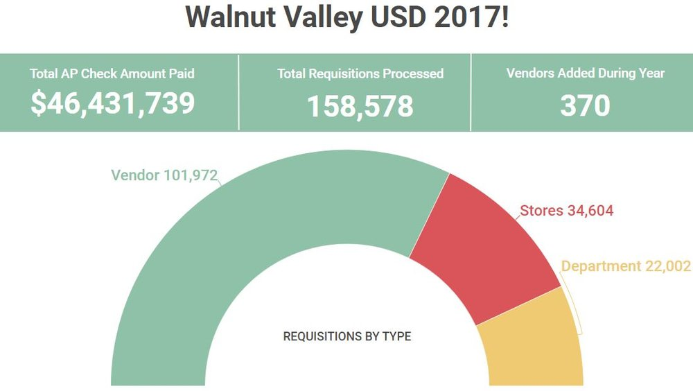 WalnutValleyUSD15YearsStats.png