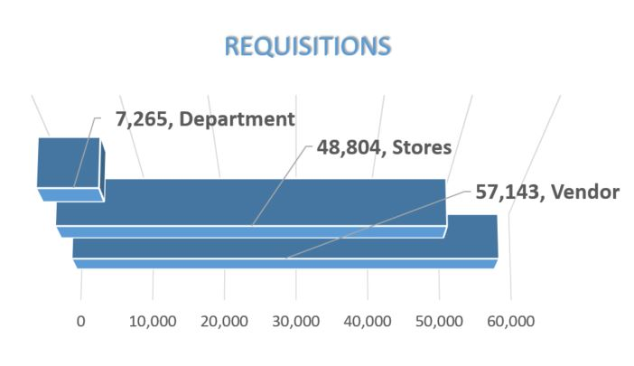 West Covina USD processed 57,143 vendor requisitions for a total of $38,778,901!