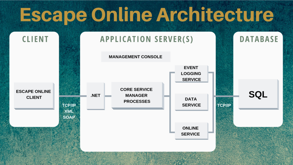 Escape OnlineArchitecture.png