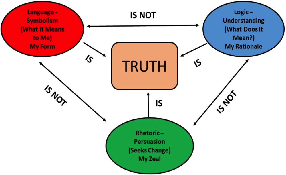 Symbolism, Logic, and Persuasion properly related facilitate an experiential encounter with meaning/truth.