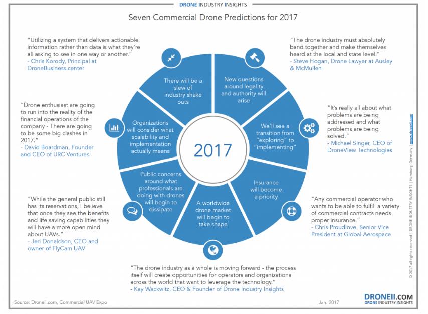 siete predicciones para el uso de drones en el año 2017