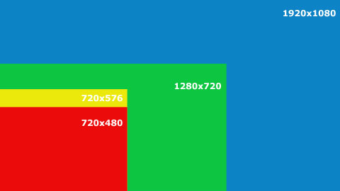 Resolution chart showing SD 720x486i vs HD 1920x1080p pixel output.