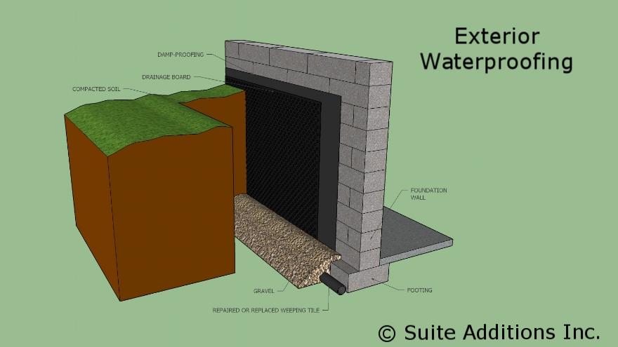 0001 - Exterior Waterproofing.jpg