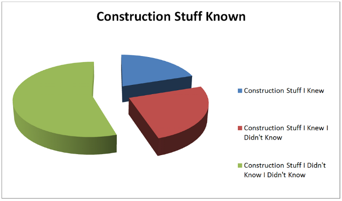 A scientifically accurate chart of when I started out my major renovation in 2007