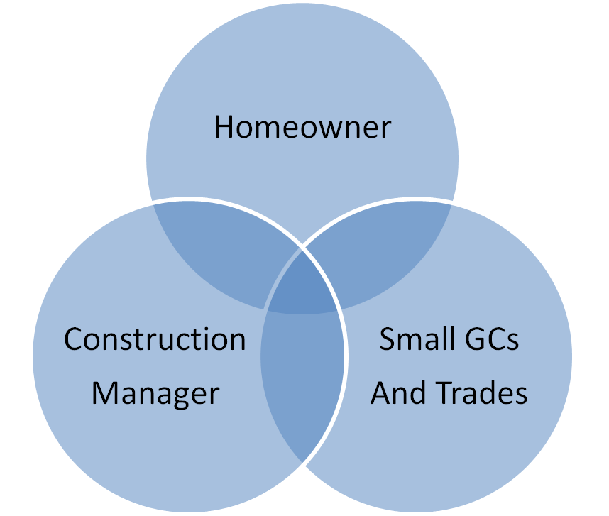 """Triangle of Trust"" in a construction project"