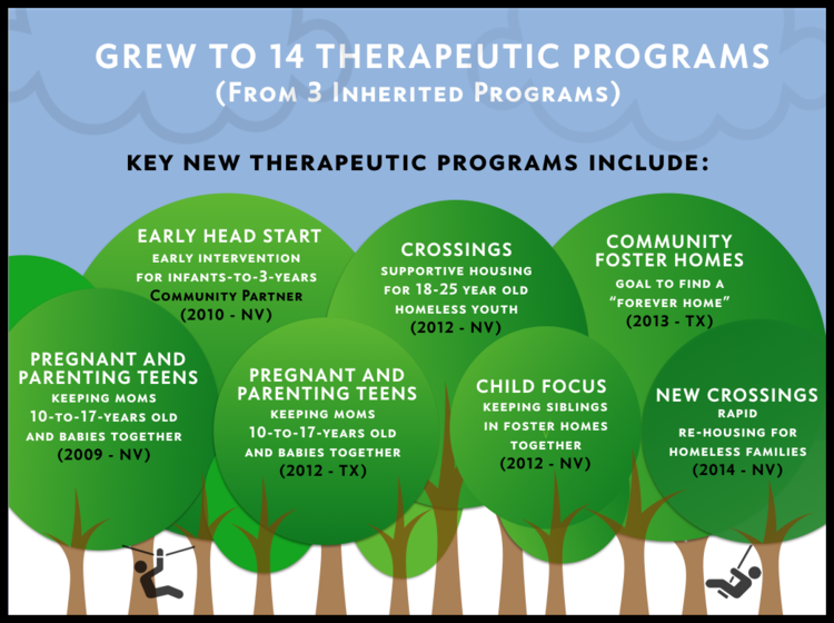 CEO Christine Spadafor - SJRC Therapeutic Programs.png