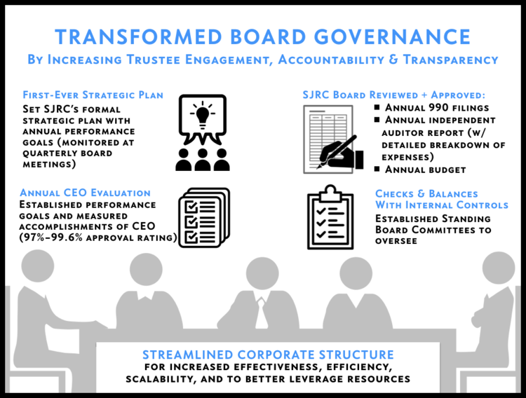CEO Christine Spadafor - SJRC Board Governance.png