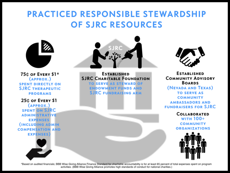 CEO Christine Spadafor - SJRC Stewardship.png