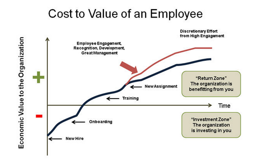 Economic value of an employee over time - Image courtesy of LinkedIn