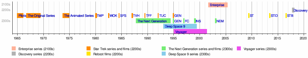 A brief timeline of the Star Trek franchise.