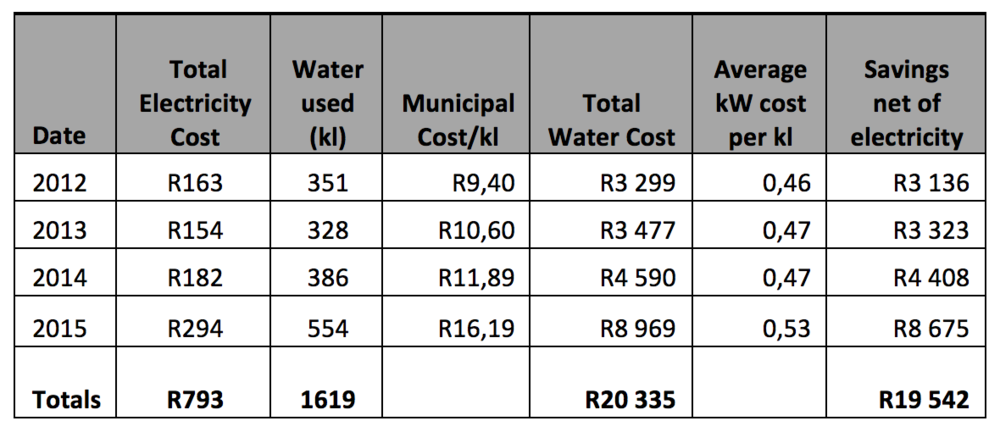 Table 2: Cumulative cost savings: municipal vs. borehole water in a residential home