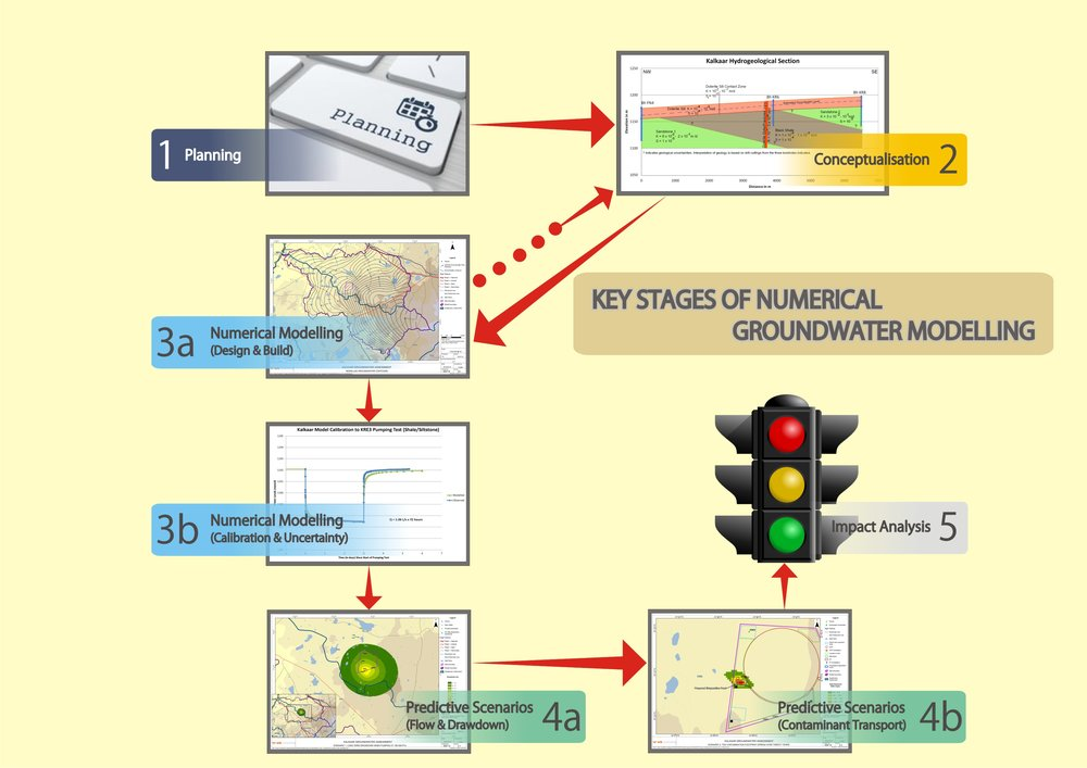 Key stages of numerical groundwater modeling: Moving from one clearly defined project stage to the next is key to SRK's best practice approach to assessing the groundwater impacts of proposed solar energy sites; the stages include planning, conceptualisation, numerical modelling, and predictions, and analysing impacts.