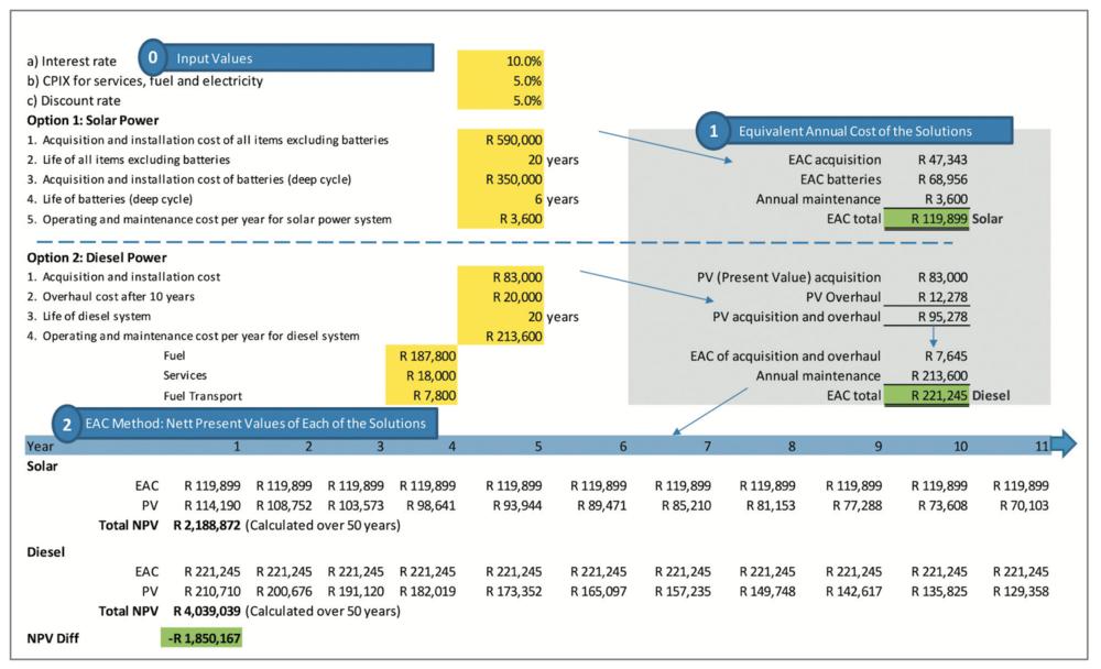 EAC method used in Excel