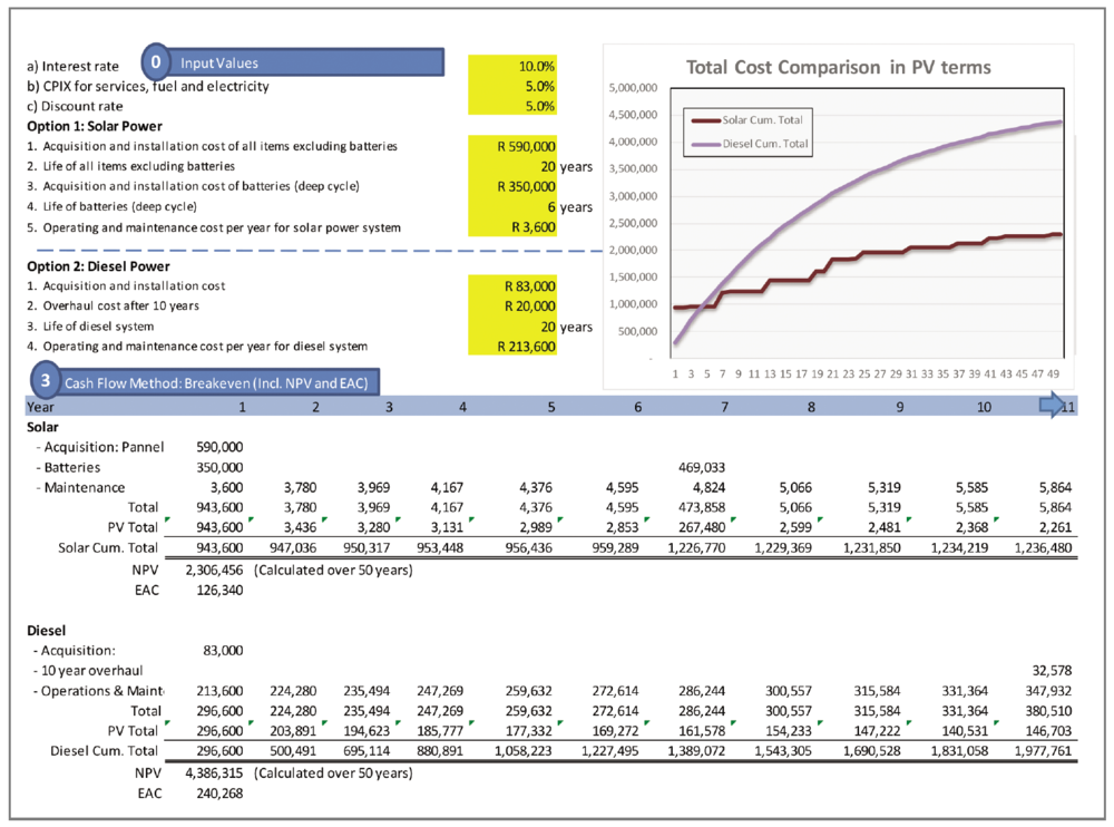 Cash flow model used in Excel