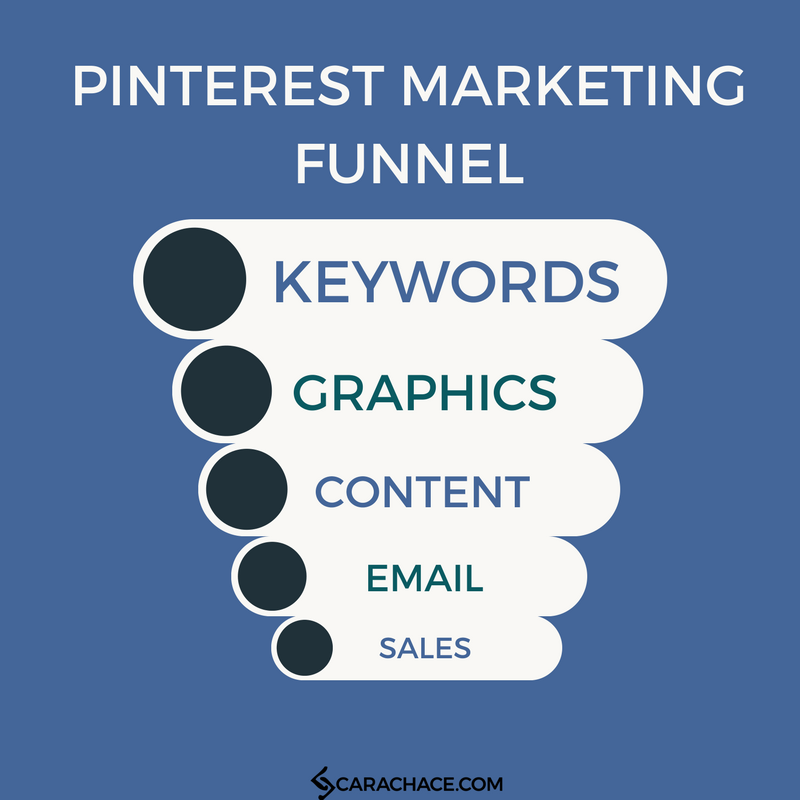 Pinterest Marketing Funnel.png