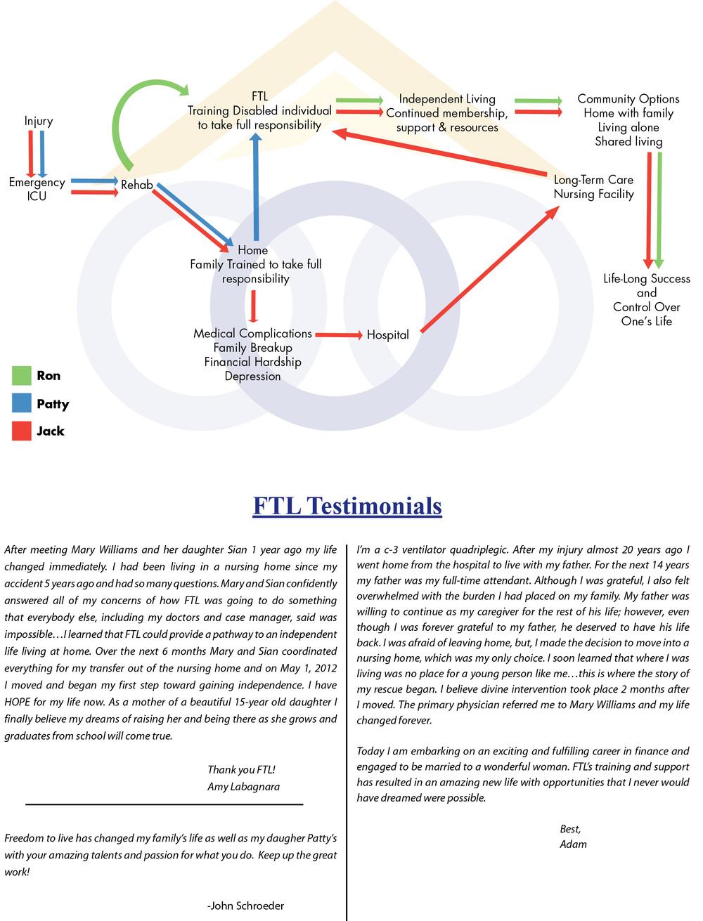 FTL Flow-4-2.jpg