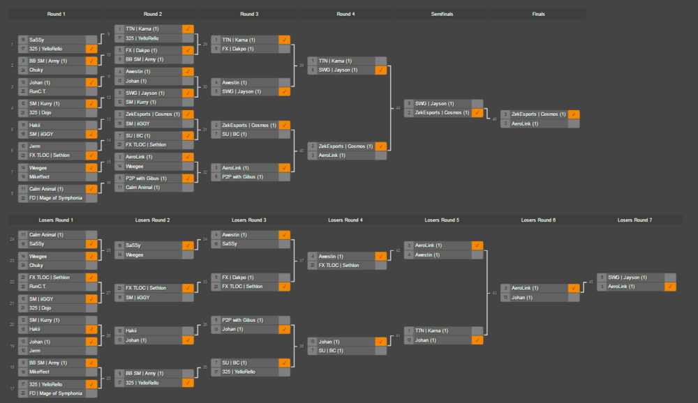 Preliminary bracket pools narrowed the participants down to a 24 person bracket, seen above.