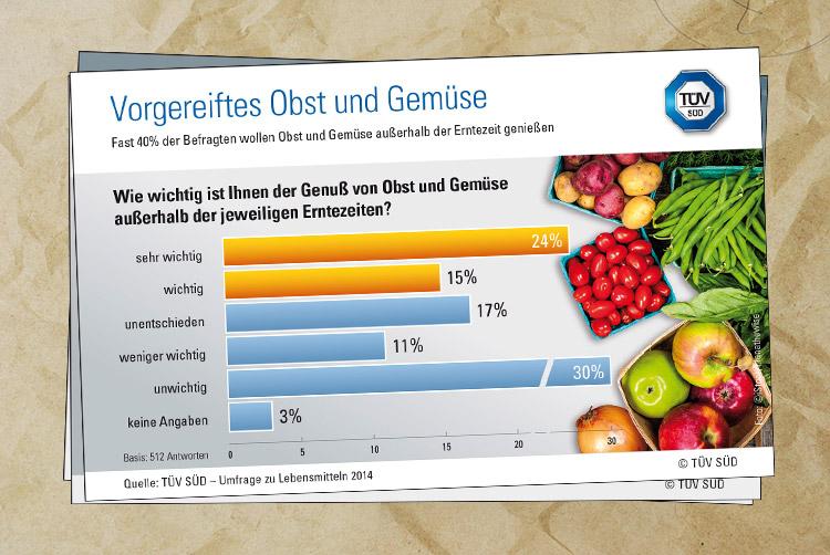 Vorgereiftes Obst und Gemüse