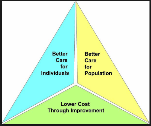 The Triple Aim of HealthCare