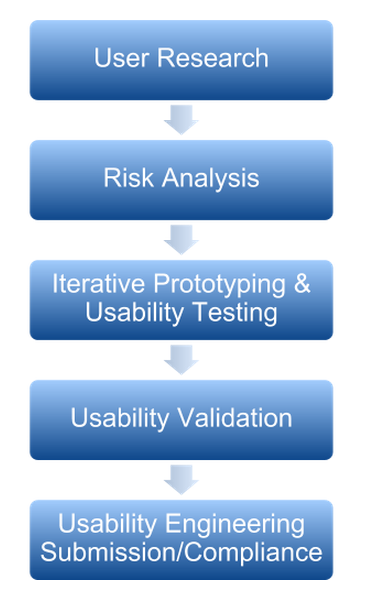 USability Engineering Process for a Medical Device or Combination PRoduct.