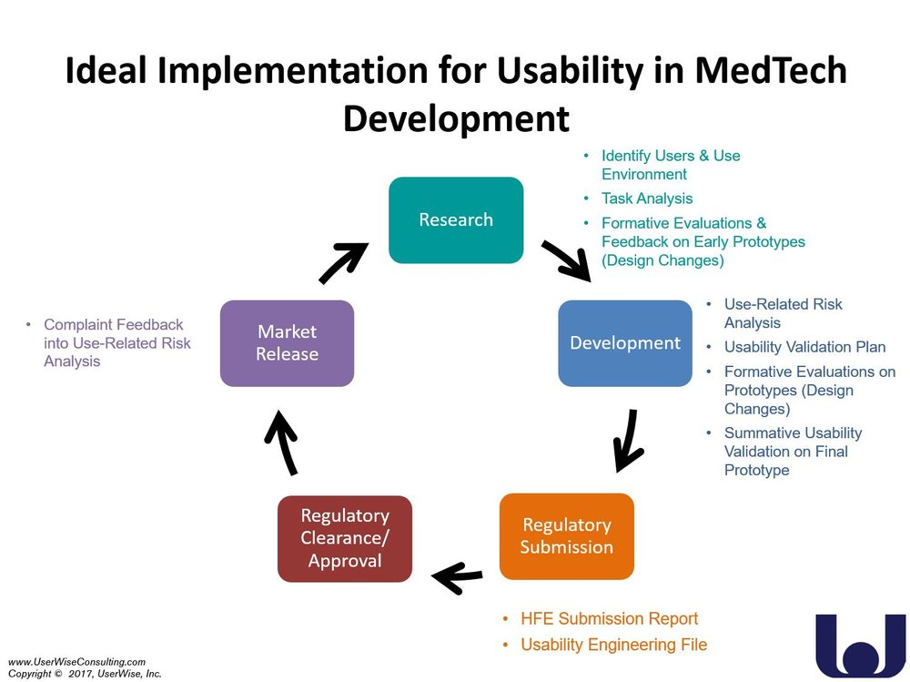 Human Factors in Medical Device Product Development.JPG