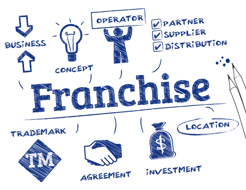 Some franchise agreements in countries of Latin America are also regulated by the Intellectual Property laws.