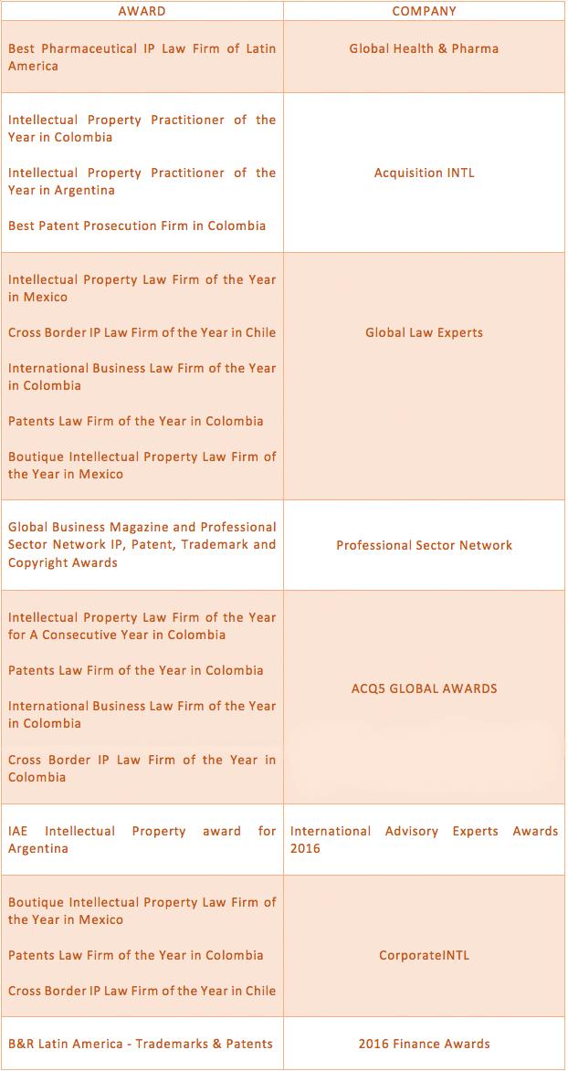 Lista de premios ganados en 2015