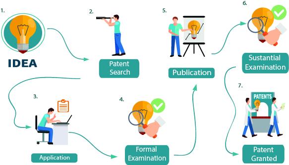 patent process peru