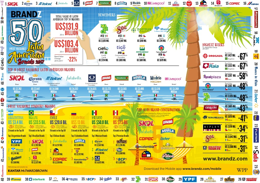 Top 50 brands in Latin America