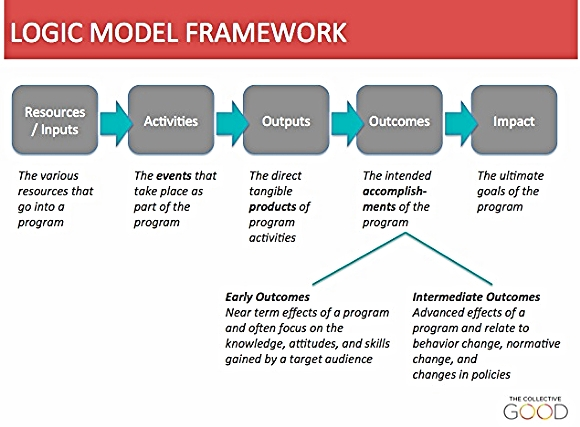 models of strategic change People may try various strategies to neutralize the impact of the alien element  the system  figure 1: satir change process model chaos.