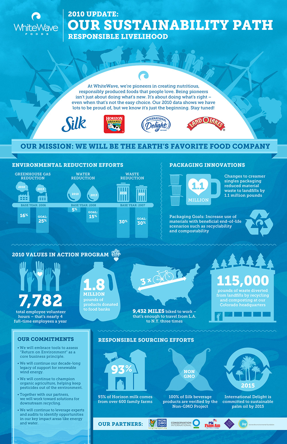 White Wave Foods Infographic