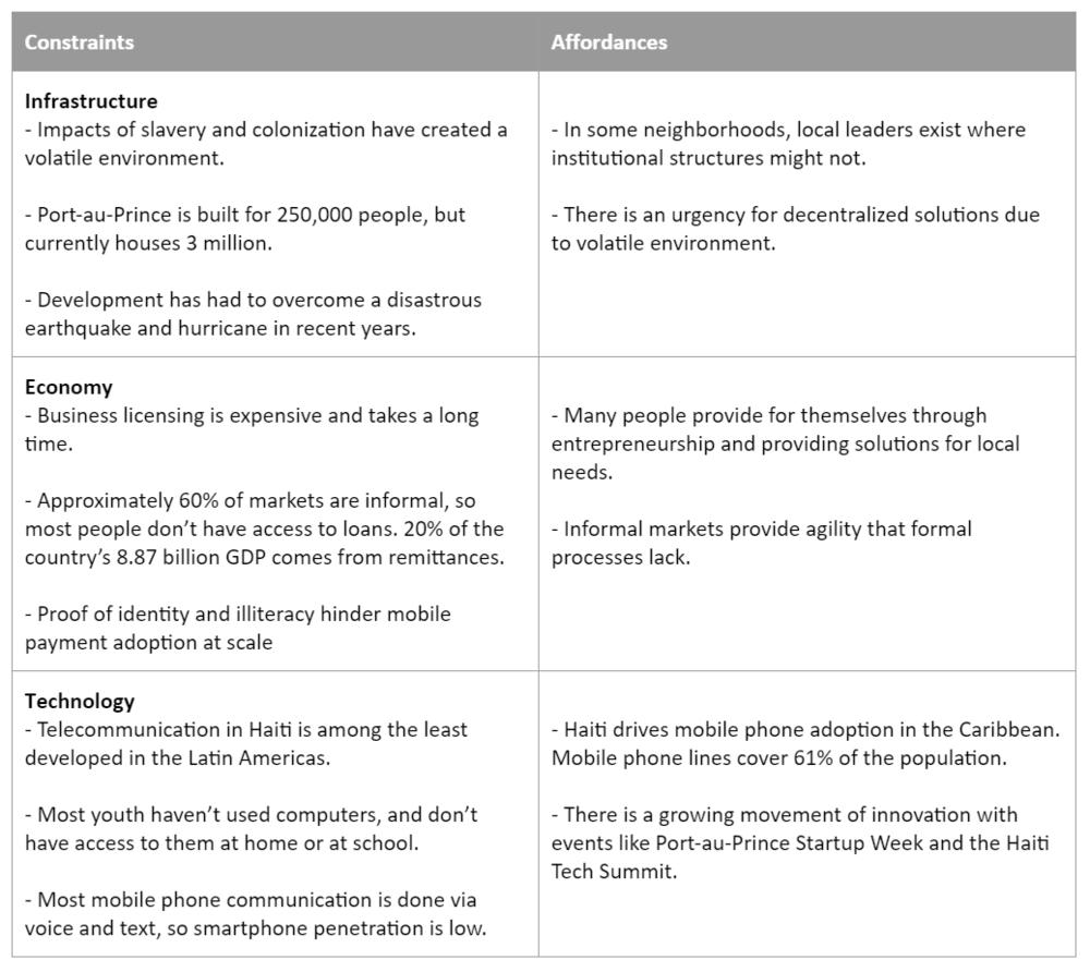 Table 1 - Design Constraints and Affordances for Kay Tita Mentor Platform