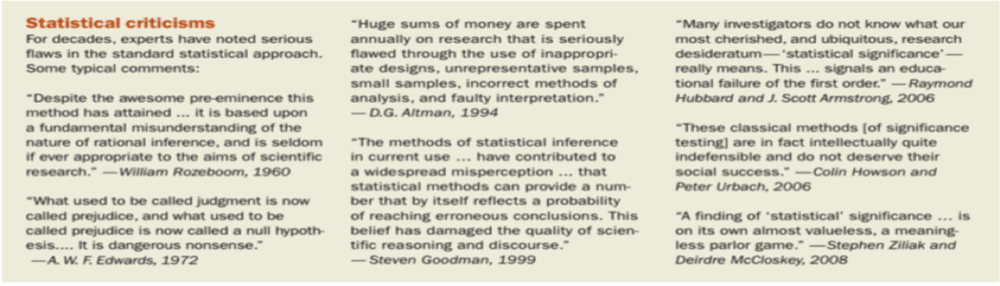 Prominent statisticians' criticisms over the past few decades (source unknown).