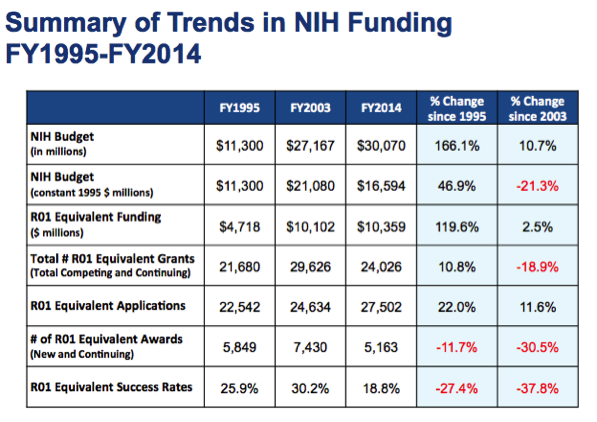 Summary of trends in NIH funding over the last decade (  11  ).