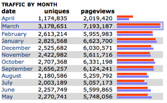Stats on monthly traffic on Reddit's /r/science page ( 26 ).