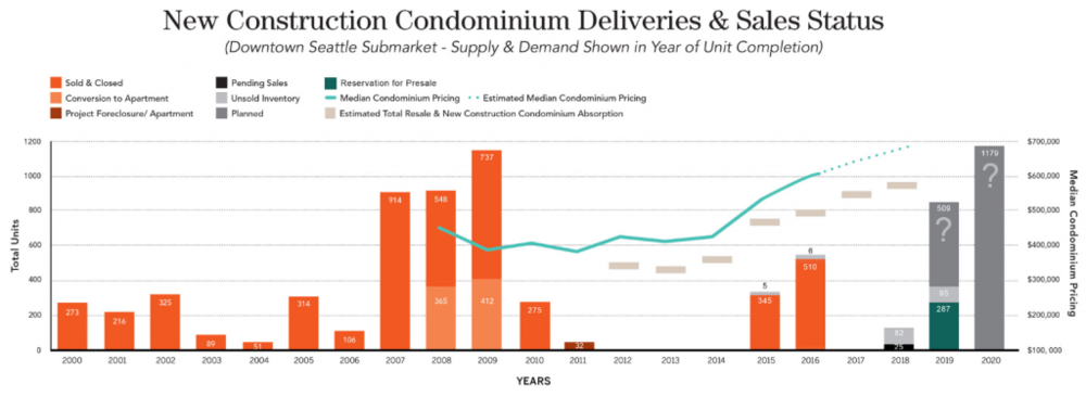 PICTURED ABOVE: A pipeline report published by Realogics, Inc. illustrates the volume of new construction condominiums delivered in downtown Seattle since 2000 and indicates the current status of those units in their year of substantial delivery along with projected median home prices and unit absorption.