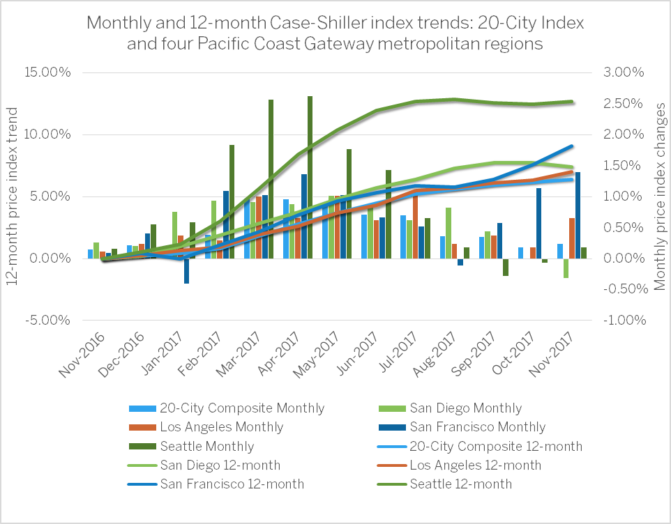Case-Shiller Report.png
